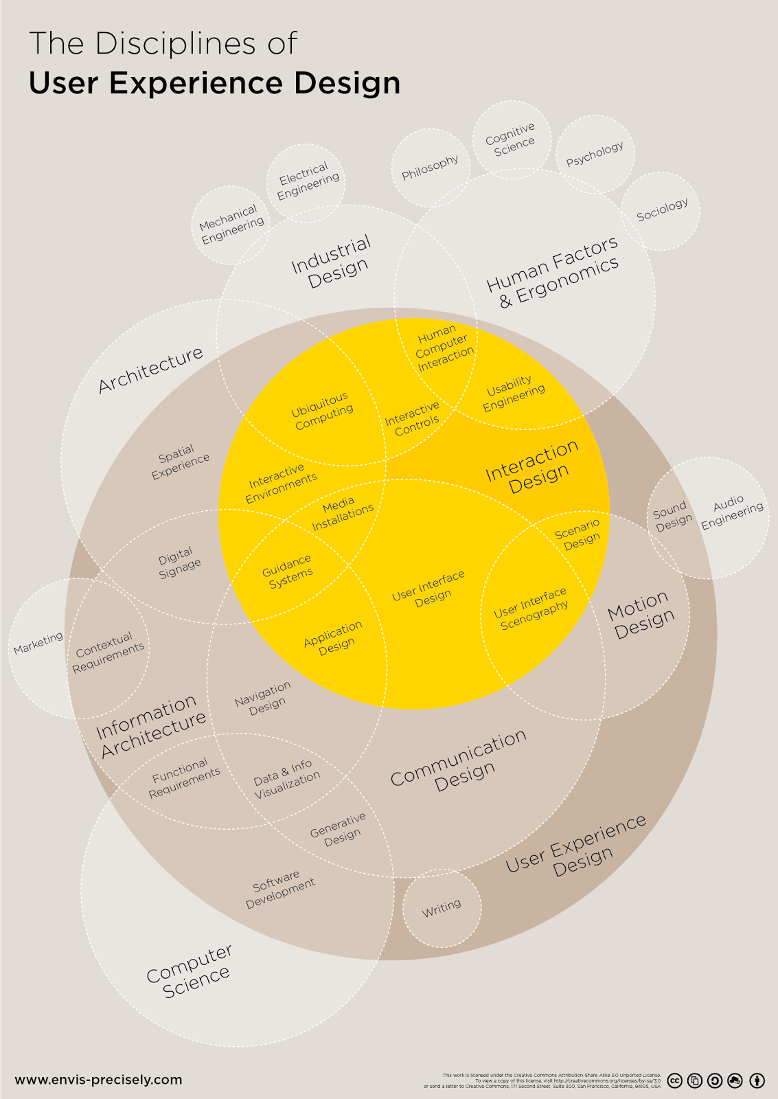 Chart showing the many aspects of UX