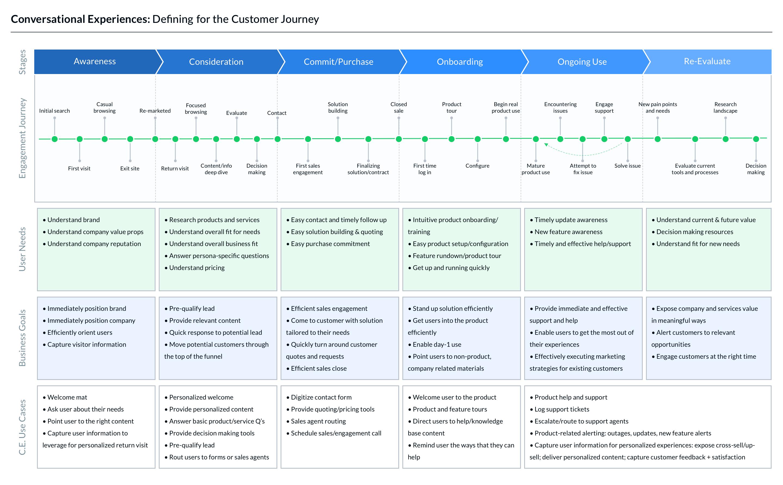 Customer Lifecycle diagram