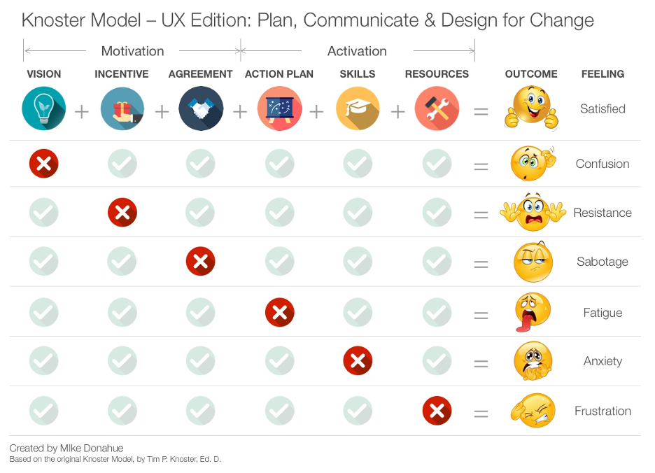 UX Edition of Knoster Model