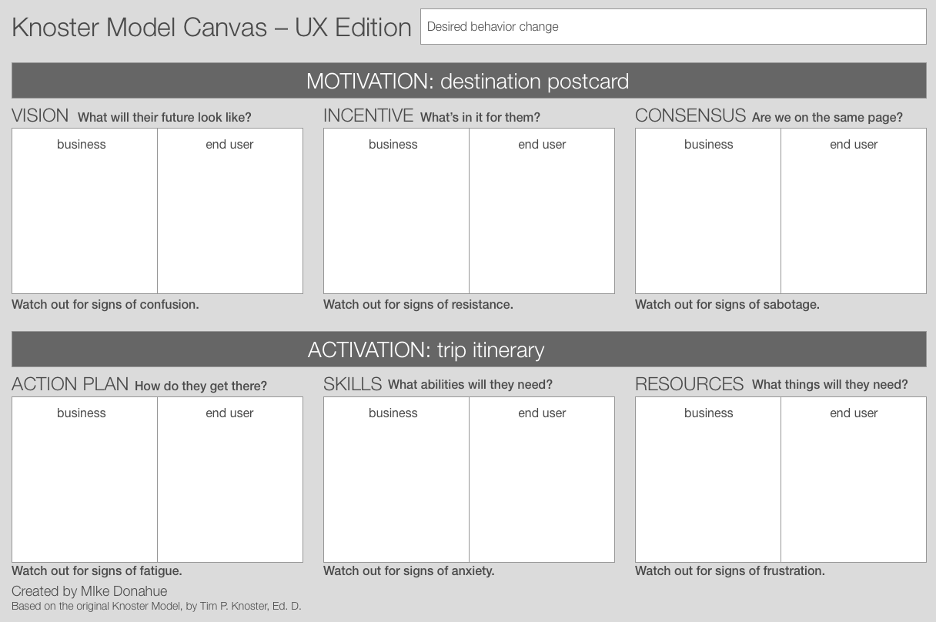 Knoster Model Canvas