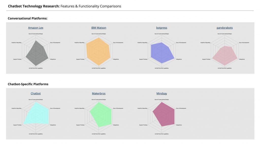Chatbot conversational comparison chart