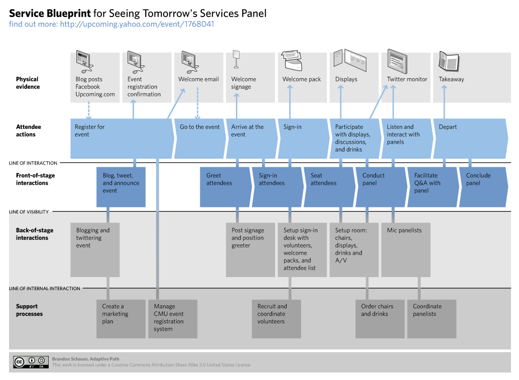 Example of a service design diagram