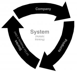 Concept model diagram