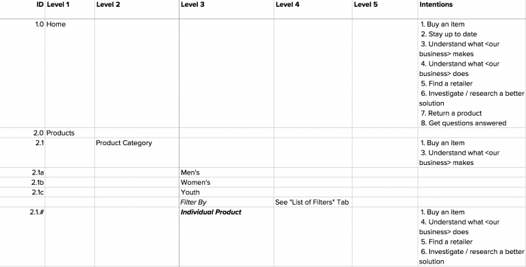 Example of a content architecture spreadsheet