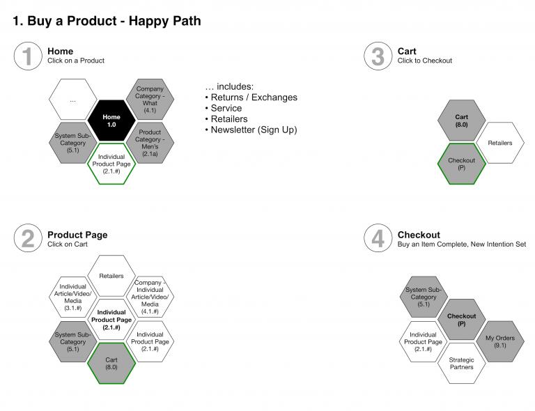 Diagram of user flow of a buying behavior