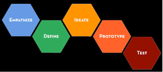 Stanford's design school process