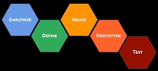 El proceso de aprendizaje en la Escuela de Diseño de Stanford