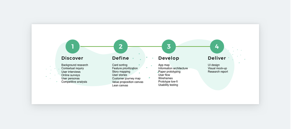 Steps in a UX portfolio