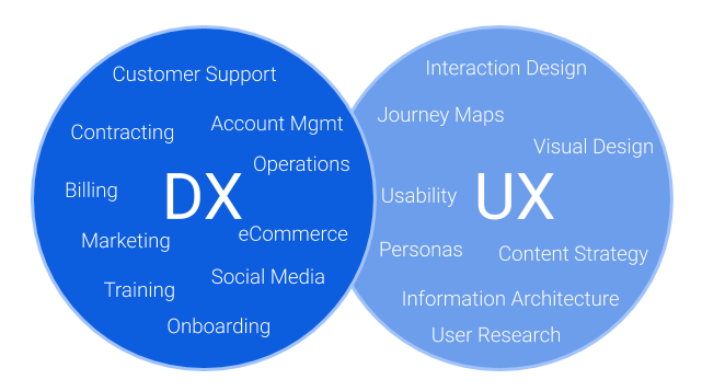 DX and UX Venn Diagram