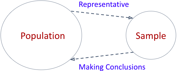 Diagram showing the relationship between overall population and a representative sample