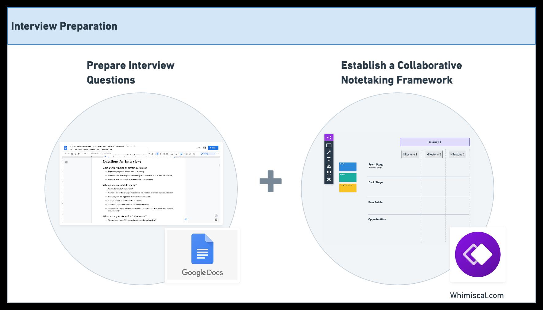 Diagrama que muestra ejemplos de preparación de entrevistas y notas.