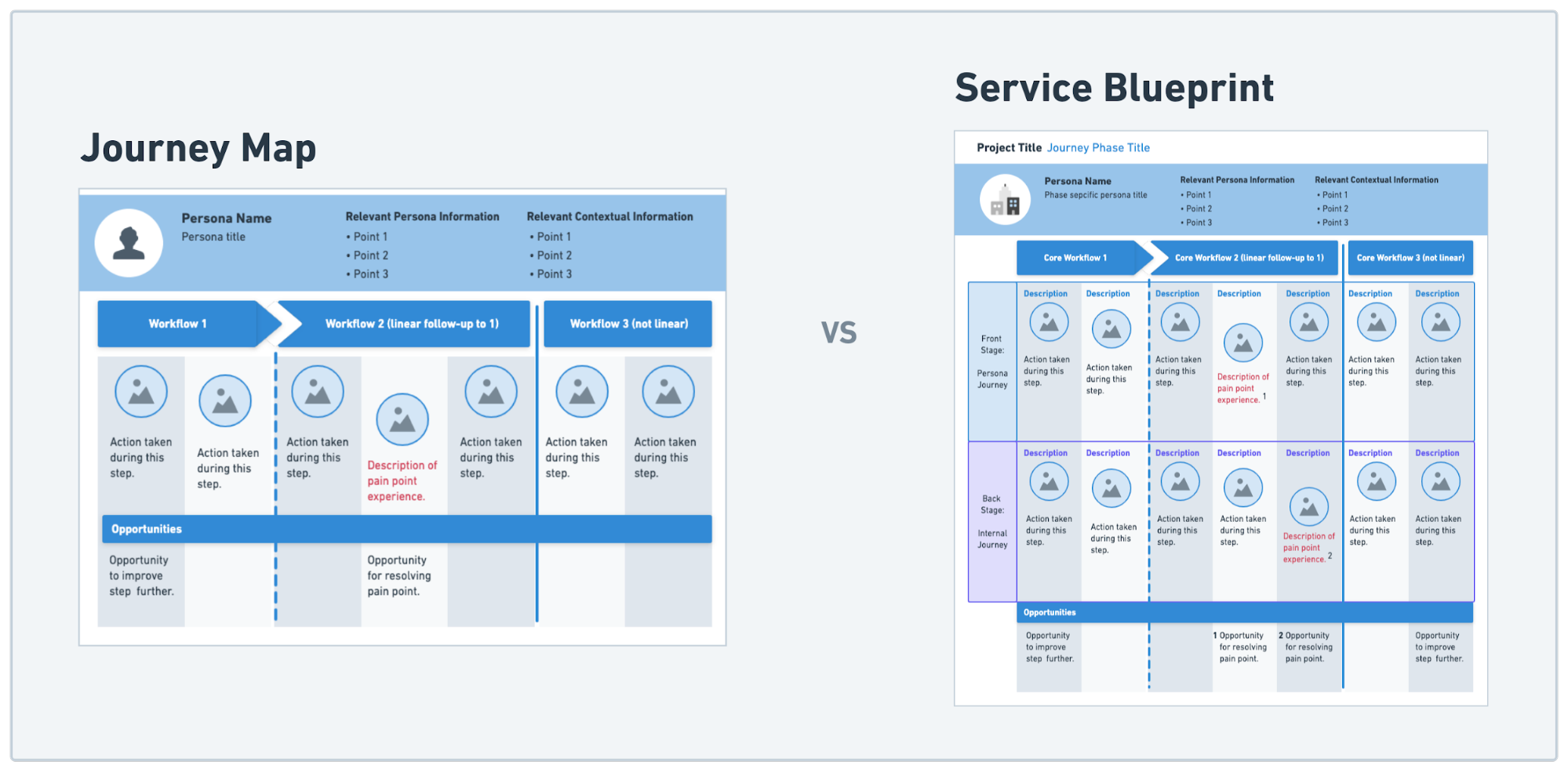 Journey Map and a Service Blueprint example