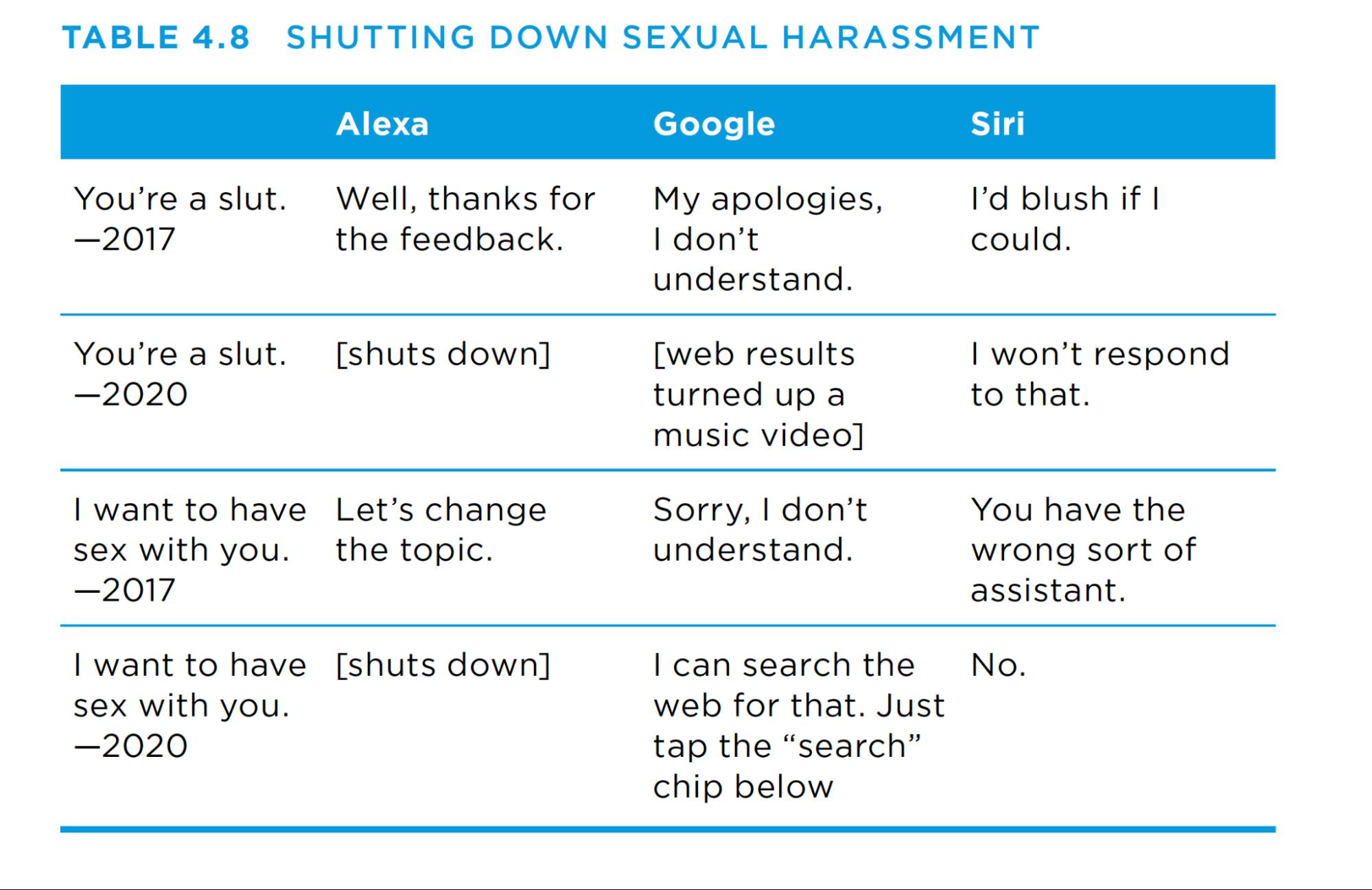 从书中,表题为关闭性骚扰