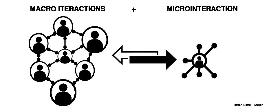 High level Diagram showing macro vs micro interactions