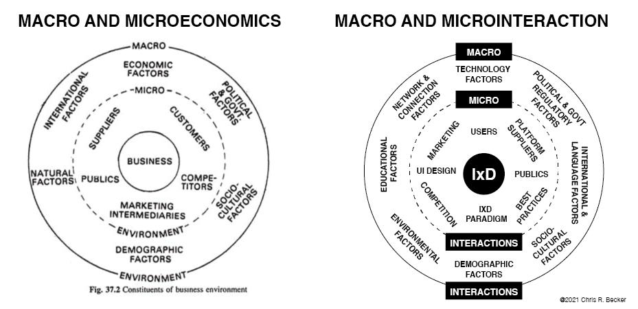High level diagram of macro vs micro econmics