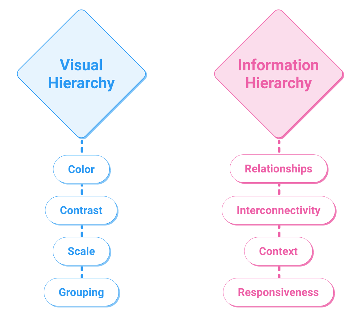 Attributes of visual and information hierarchy