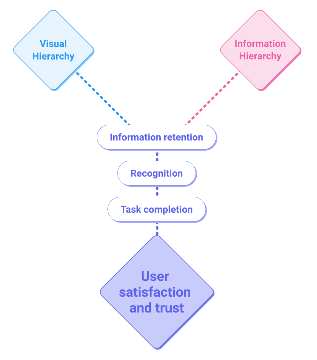 Relationship between information and visual hierarchy and trust